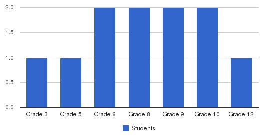 Western Education Center Students by Grade