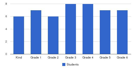 Running River School Students by Grade