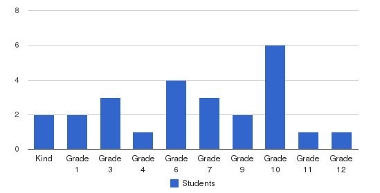 Alpine Valley School Students by Grade