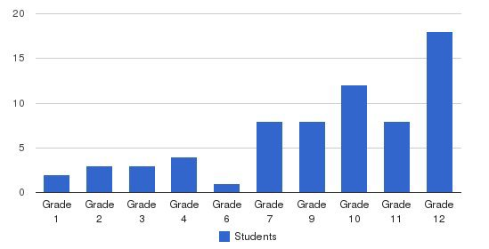 Florida Christian Institute Students by Grade