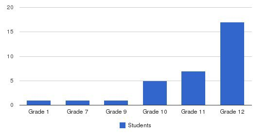 Florida Learning Academy Private School Students by Grade