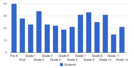 Tuscaloosa Christian School Students by Grade