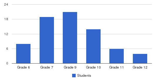 Panama City Marine Institute Students by Grade