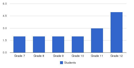 The Community School Students by Grade