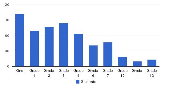 J Slowacki School Students by Grade