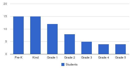 Skyline Academy Students by Grade