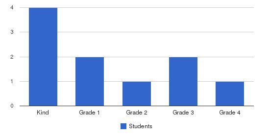 New Horizons School Students by Grade