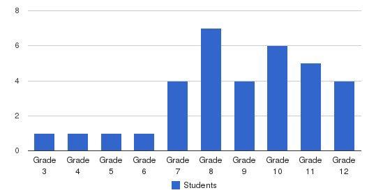 Spurwink School--chelsea Students by Grade