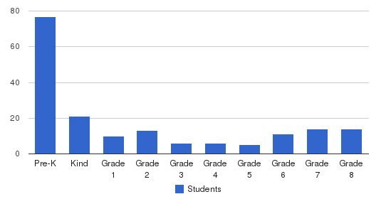 New Life Christian School Students by Grade