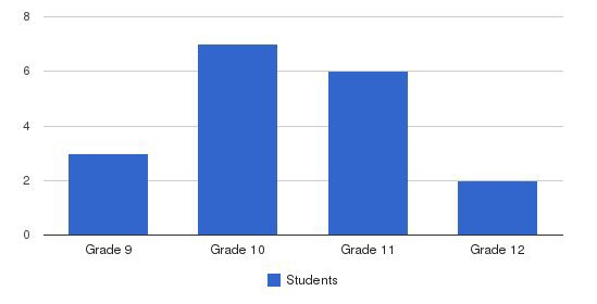 Pinecrest School Students by Grade