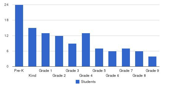 Providence Academy Students by Grade