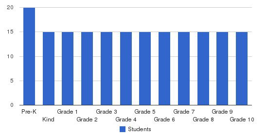American Heritage Academy Students by Grade