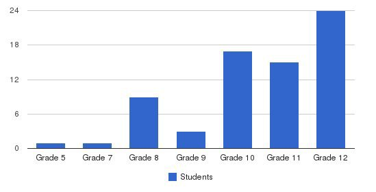 New West Technical Academy Students by Grade