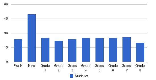 Bais Yaakov Bnos Rivka Students by Grade
