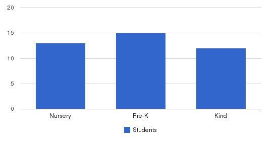 Academy Preschool and Kindergarten Students by Grade