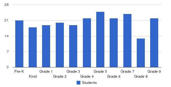 Viznitzer Chaider Tiferes Yisroel Students by Grade