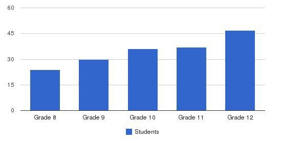 Yeshiva Tiferes Students by Grade