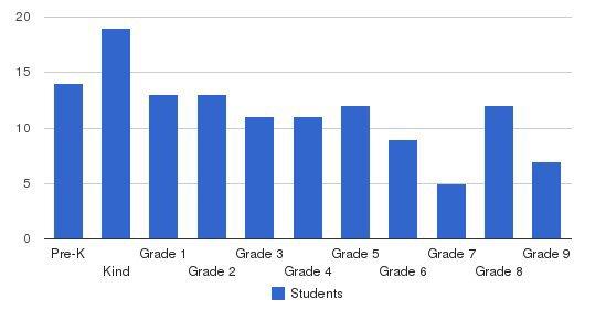 Nishiyamato Academy Of California Students by Grade
