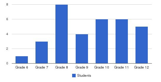 Nonesuch School Students by Grade