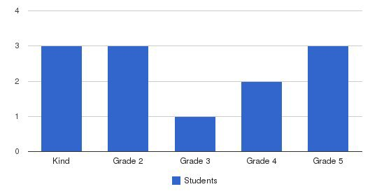 Montessori School Of Sanford Students by Grade
