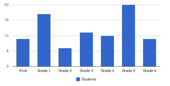 Normandie Christian School Students by Grade