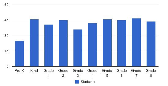 NorthCreek Academy & Preschool Students by Grade