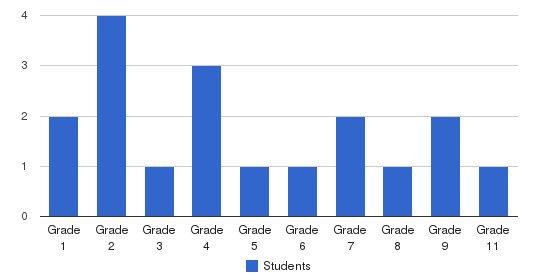 Little Kutztown Christian School Students by Grade