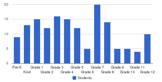Blue Ridge Christian Academy Students by Grade