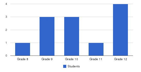 Memphis Recovery Center Students by Grade
