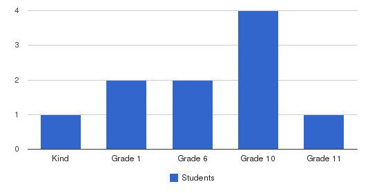 Sampson Christian Academy Students by Grade