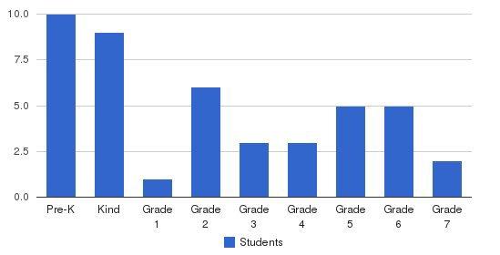 La Grange Montessori School Students by Grade