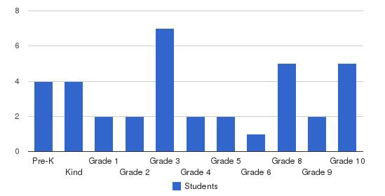 Newfound School Students by Grade