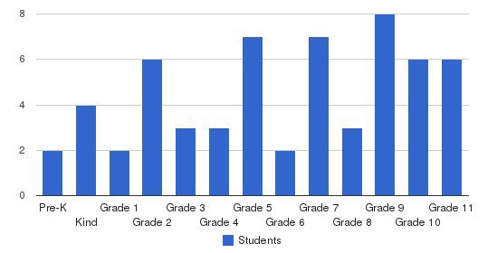Adventist Christian Academy Of Texas Students by Grade