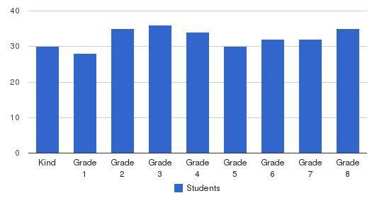 Ecole Notre Dame Des Victoires School Students by Grade