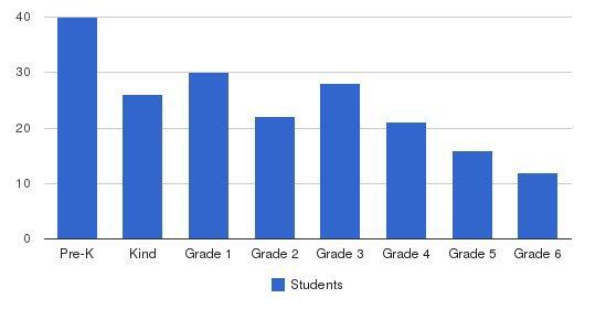 New Horizon Elementary School - Irvine Students by Grade