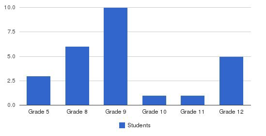 Oak Meadow School Students by Grade