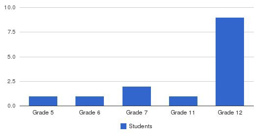 Pyramid Autism Center Students by Grade