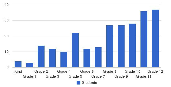 Sunland Christian School Students by Grade