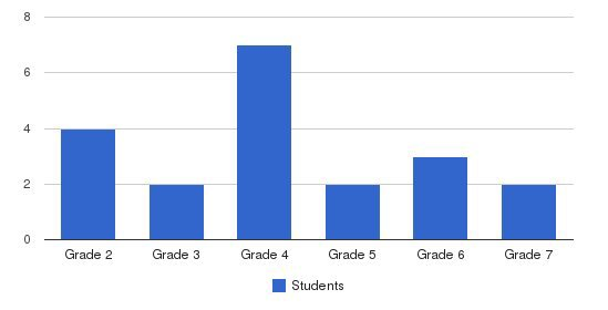 Oakes Childrens Center Students by Grade