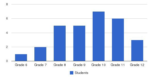 Sierra School Of Sonoma County Students by Grade