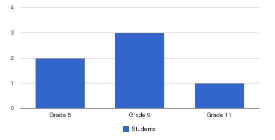 Vallejo Center For Learning Students by Grade