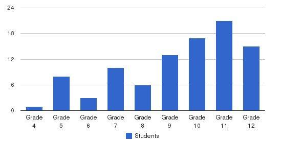 Winston School Students by Grade
