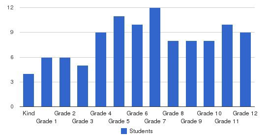Baldwin Prep School Students by Grade