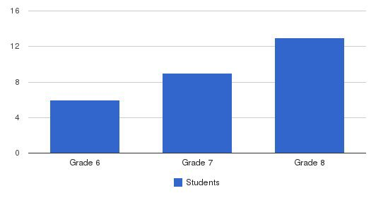 Odyssey School Students by Grade
