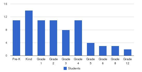 Christian Fellowship Academy Students by Grade