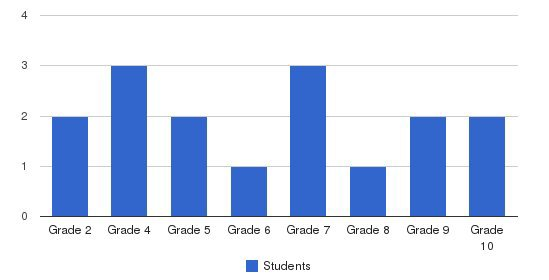 Cornerstone Private School Students by Grade