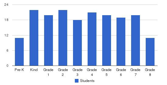 Holy Cross Central School Students by Grade