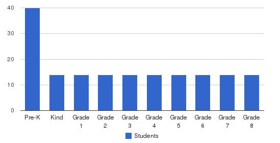 Eagle Creek Academy Students by Grade