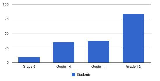 St. Paul Preparatory School Students by Grade