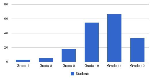 Optimist High Students by Grade